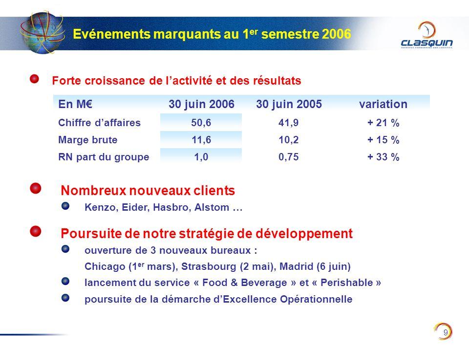 9 Evénements marquants au 1 er semestre 2006 Forte croissance de lactivité et des résultats En M30 juin 200630 juin 2005variation Chiffre daffaires50,
