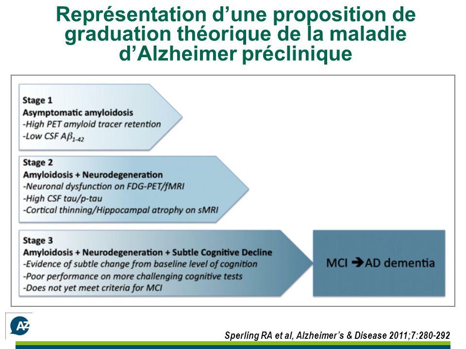Sperling RA et al, Alzheimers & Disease 2011;7:280-292 Représentation dune proposition de graduation théorique de la maladie dAlzheimer préclinique