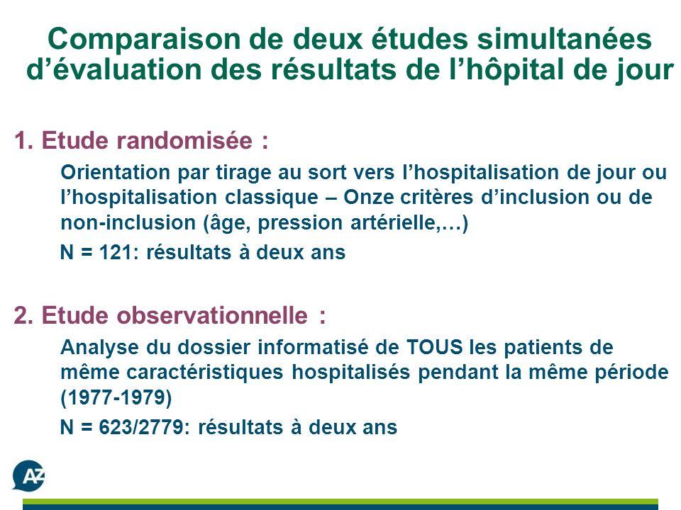 Comparaison de deux études simultanées dévaluation des résultats de lhôpital de jour 1.