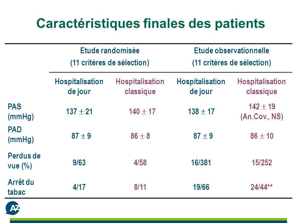 Caractéristiques finales des patients Etude randomisée (11 critères de sélection) Etude observationnelle (11 critères de sélection) Hospitalisation de jour Hospitalisation classique Hospitalisation de jour Hospitalisation classique PAS (mmHg) 137 21 140 17138 17 142 19 (An.Cov., NS) PAD (mmHg) 87 986 8 87 986 10 Perdus de vue (%) 9/634/5816/38115/252 Arrêt du tabac 4/178/1119/6624/44**
