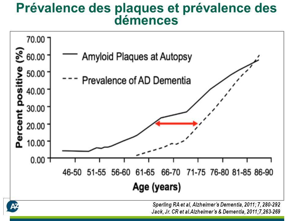 Prévalence des plaques et prévalence des démences Sperling RA et al, Alzheimers Dementia, 2011; 7, 280-292 Jack, Jr.