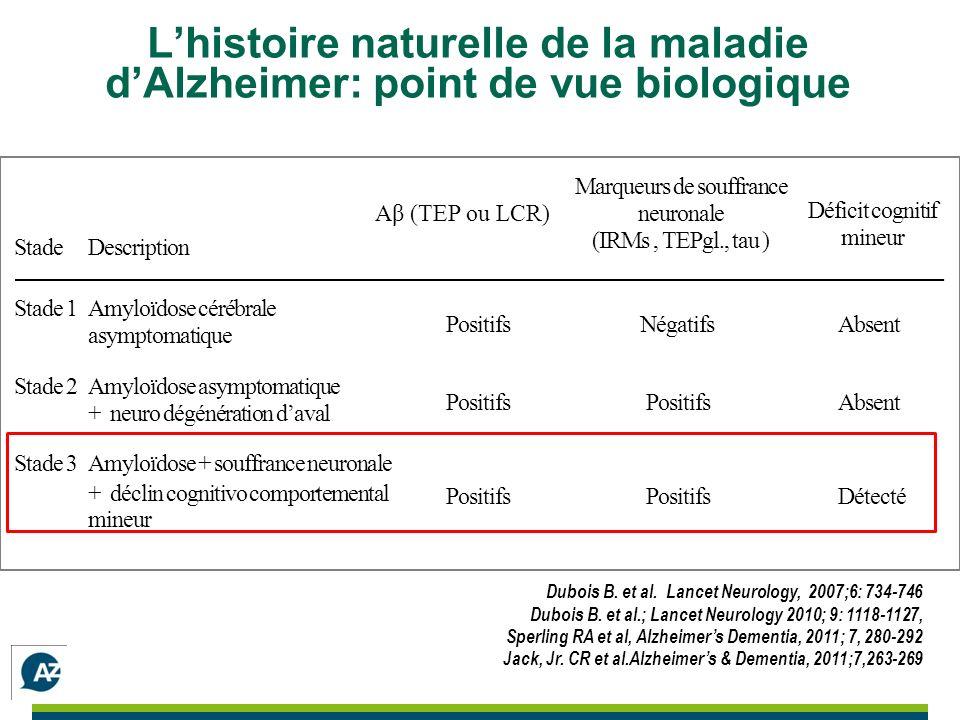 Lhistoire naturelle de la maladie dAlzheimer: point de vue biologique Dubois B.