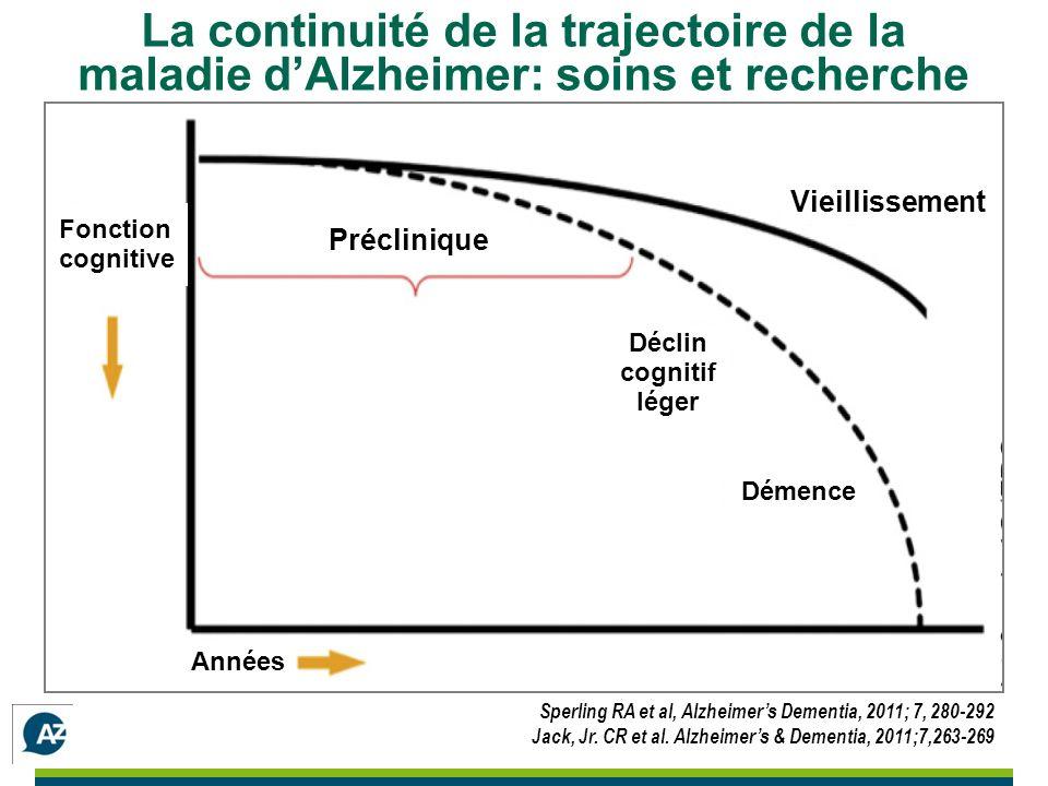 La continuité de la trajectoire de la maladie dAlzheimer: soins et recherche Sperling RA et al, Alzheimers Dementia, 2011; 7, 280-292 Jack, Jr.