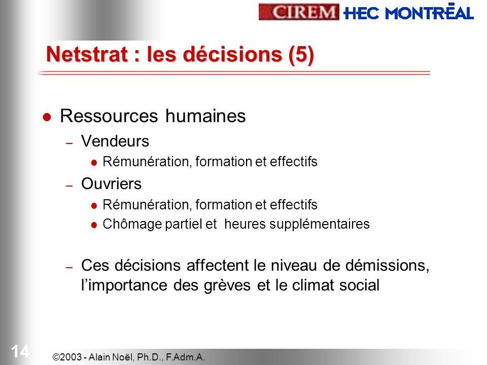 ©2003 - Alain Noël, Ph.D., F.Adm.A. 14 Ressources humaines – Vendeurs Rémunération, formation et effectifs – Ouvriers Rémunération, formation et effec