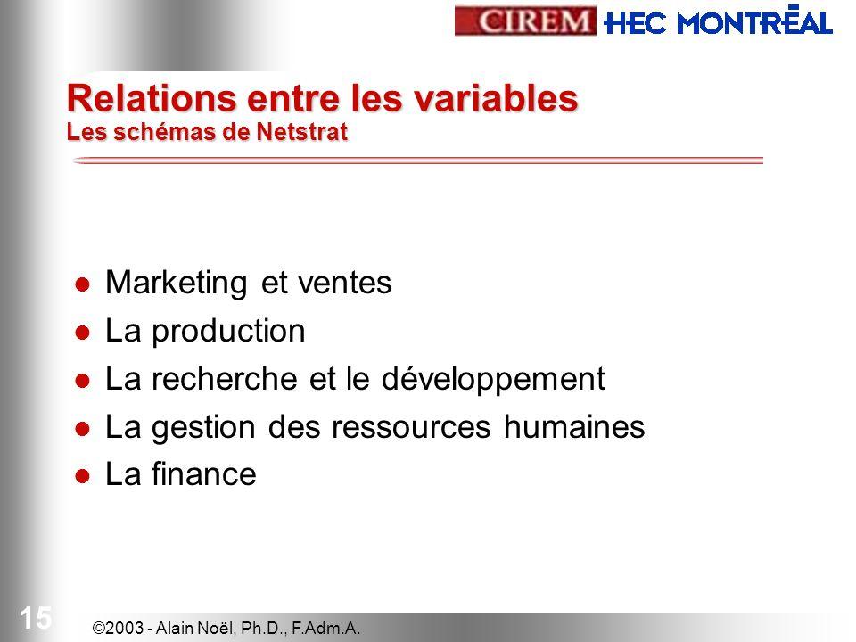 ©2003 - Alain Noël, Ph.D., F.Adm.A. 15 Relations entre les variables Les schémas de Netstrat Marketing et ventes La production La recherche et le déve