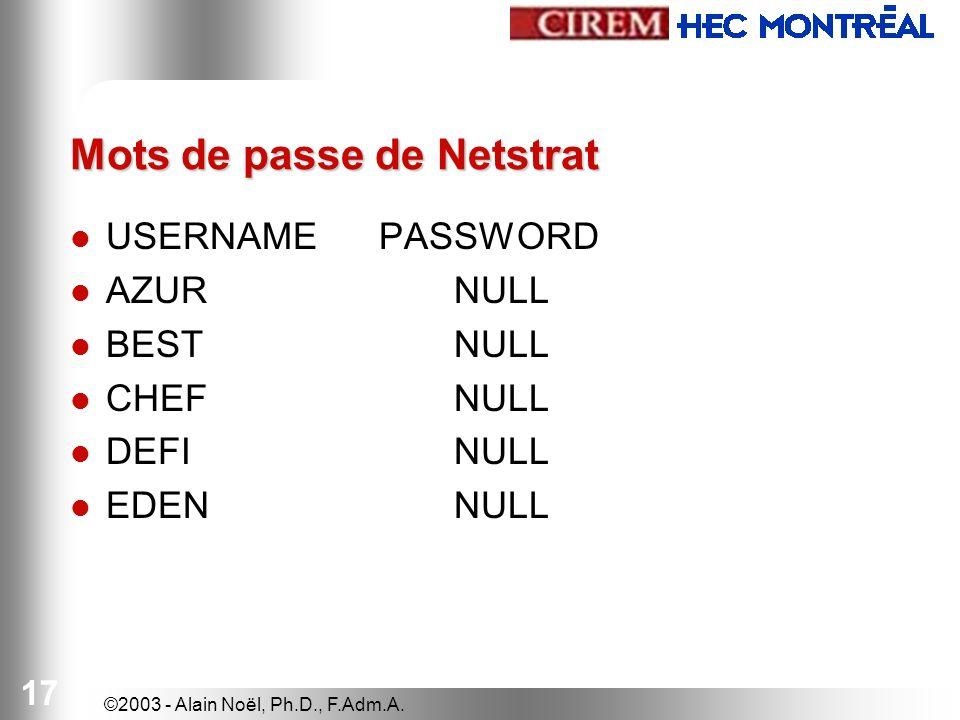 ©2003 - Alain Noël, Ph.D., F.Adm.A. 17 Mots de passe de Netstrat USERNAME PASSWORD AZUR NULL BEST NULL CHEF NULL DEFI NULL EDENNULL