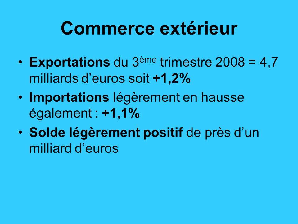 Commerce extérieur Exportations du 3 ème trimestre 2008 = 4,7 milliards deuros soit +1,2% Importations légèrement en hausse également : +1,1% Solde légèrement positif de près dun milliard deuros