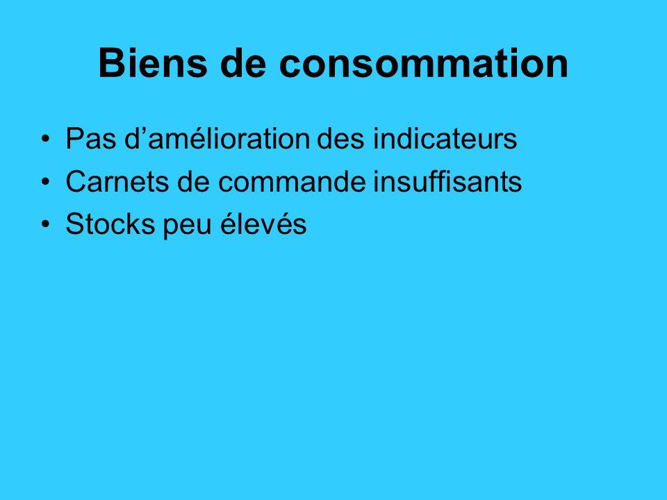 Biens de consommation Pas damélioration des indicateurs Carnets de commande insuffisants Stocks peu élevés