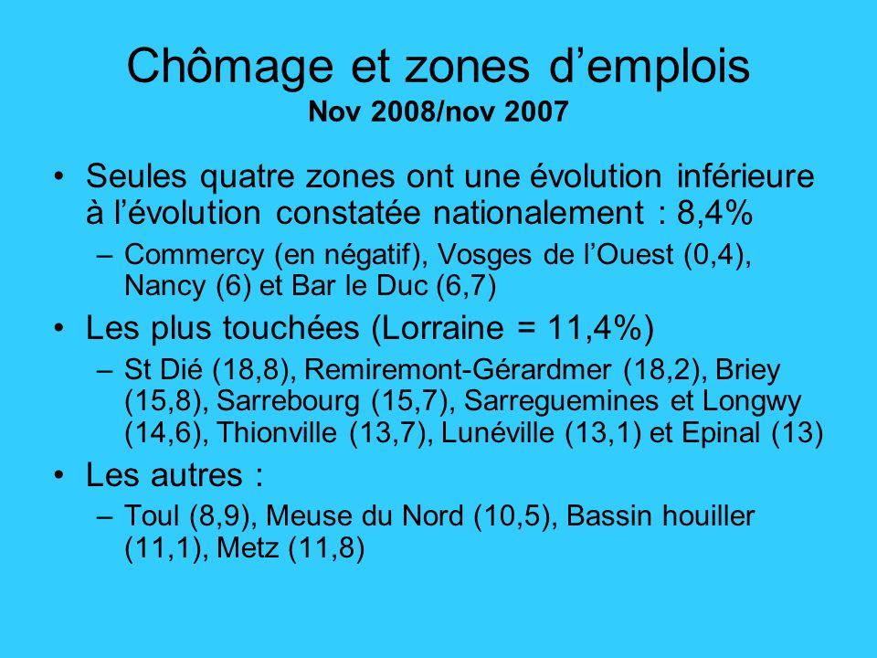 Chômage et zones demplois Nov 2008/nov 2007 Seules quatre zones ont une évolution inférieure à lévolution constatée nationalement : 8,4% –Commercy (en négatif), Vosges de lOuest (0,4), Nancy (6) et Bar le Duc (6,7) Les plus touchées (Lorraine = 11,4%) –St Dié (18,8), Remiremont-Gérardmer (18,2), Briey (15,8), Sarrebourg (15,7), Sarreguemines et Longwy (14,6), Thionville (13,7), Lunéville (13,1) et Epinal (13) Les autres : –Toul (8,9), Meuse du Nord (10,5), Bassin houiller (11,1), Metz (11,8)