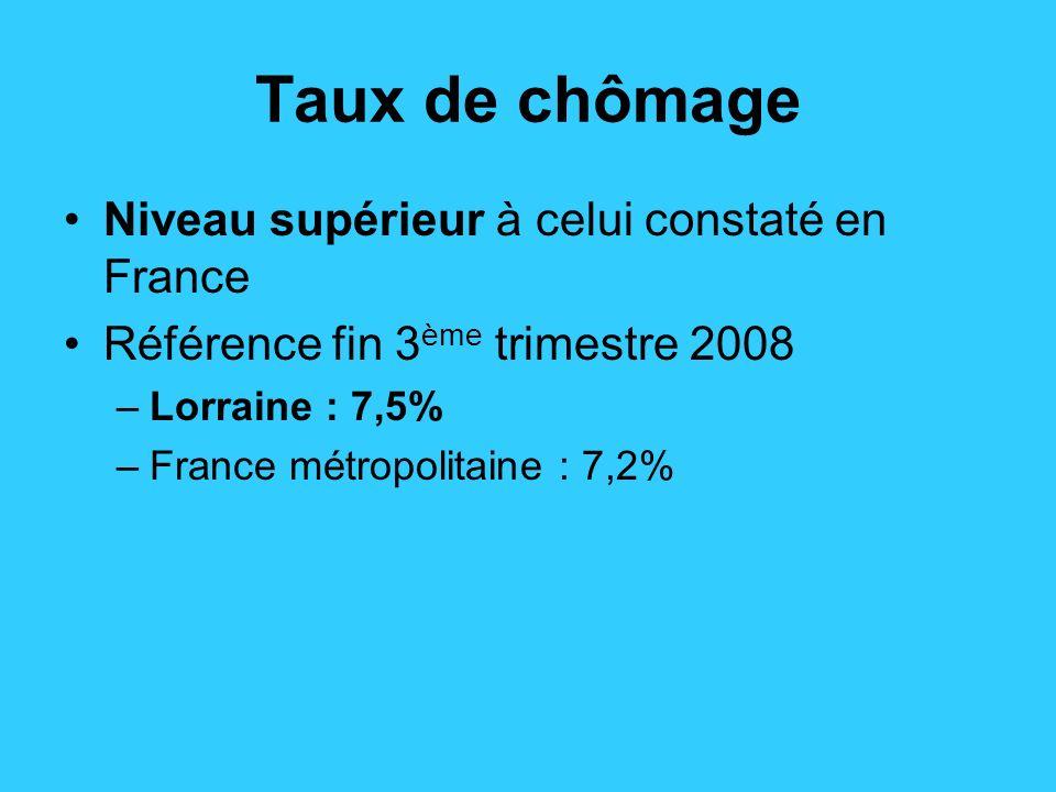 Taux de chômage Niveau supérieur à celui constaté en France Référence fin 3 ème trimestre 2008 –Lorraine : 7,5% –France métropolitaine : 7,2%