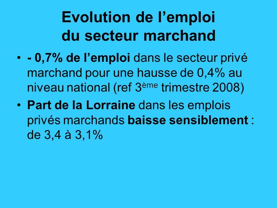 Evolution de lemploi du secteur marchand - 0,7% de lemploi dans le secteur privé marchand pour une hausse de 0,4% au niveau national (ref 3 ème trimestre 2008) Part de la Lorraine dans les emplois privés marchands baisse sensiblement : de 3,4 à 3,1%
