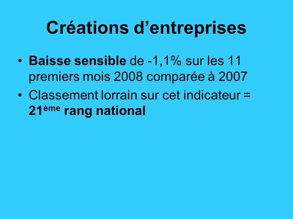 Créations dentreprises Baisse sensible de -1,1% sur les 11 premiers mois 2008 comparée à 2007 Classement lorrain sur cet indicateur = 21 ème rang national
