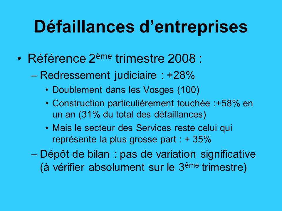 Demande de recours au chômage partiel Fin janvier 2009 : Lorraine = 7,54% du nombre dheures total autorisées en France (rappel poids Lorraine = autour des 3%) Explosion du nombre dheures demandées en Lorraine durant le mois de janvier