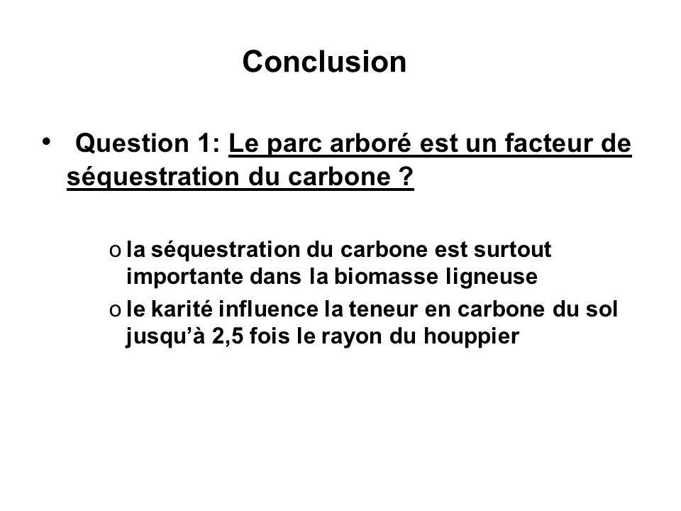Conclusion Question 1: Le parc arboré est un facteur de séquestration du carbone .