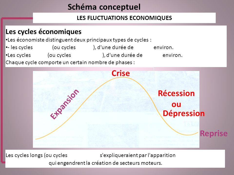 Schéma conceptuel LES FLUCTUATIONS ECONOMIQUES Les cycles économiques Les économiste distinguent deux principaux types de cycles : - les cycles courts (ou cycles Juglar ), d une durée de 10 ans environ.
