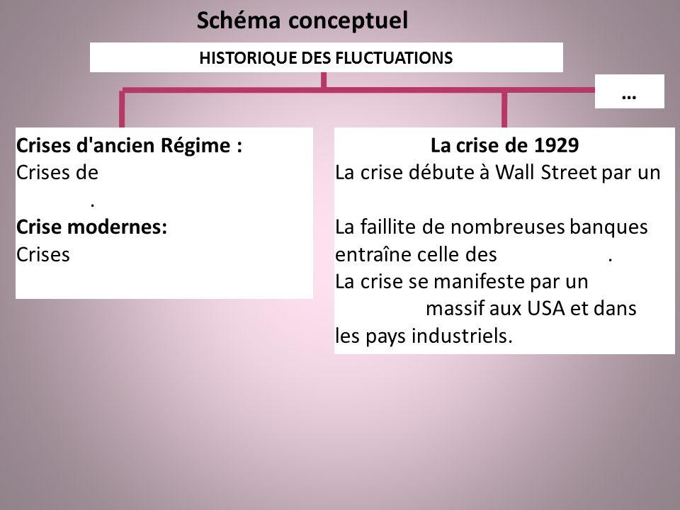 Schéma conceptuel HISTORIQUE DES FLUCTUATIONS Crises d'ancien Régime : Crises de sous-production agricole. Crise modernes: Crises industrielles de sur