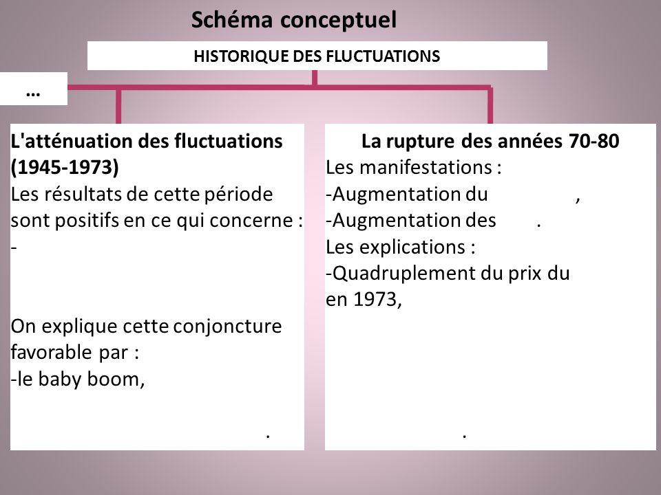 Schéma conceptuel HISTORIQUE DES FLUCTUATIONS L atténuation des fluctuations (1945-1973) Les résultats de cette période sont positifs en ce qui concerne : -la croissance économique, -les prix, -l emploi.