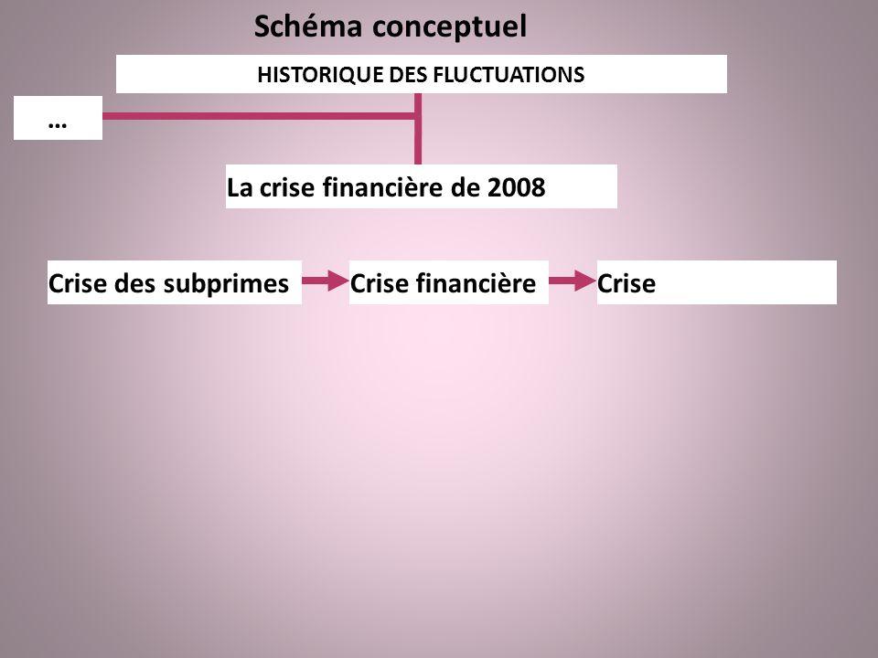 Schéma conceptuel HISTORIQUE DES FLUCTUATIONS La crise financière de 2008 … Crise des subprimesCrise financièreCrise économique
