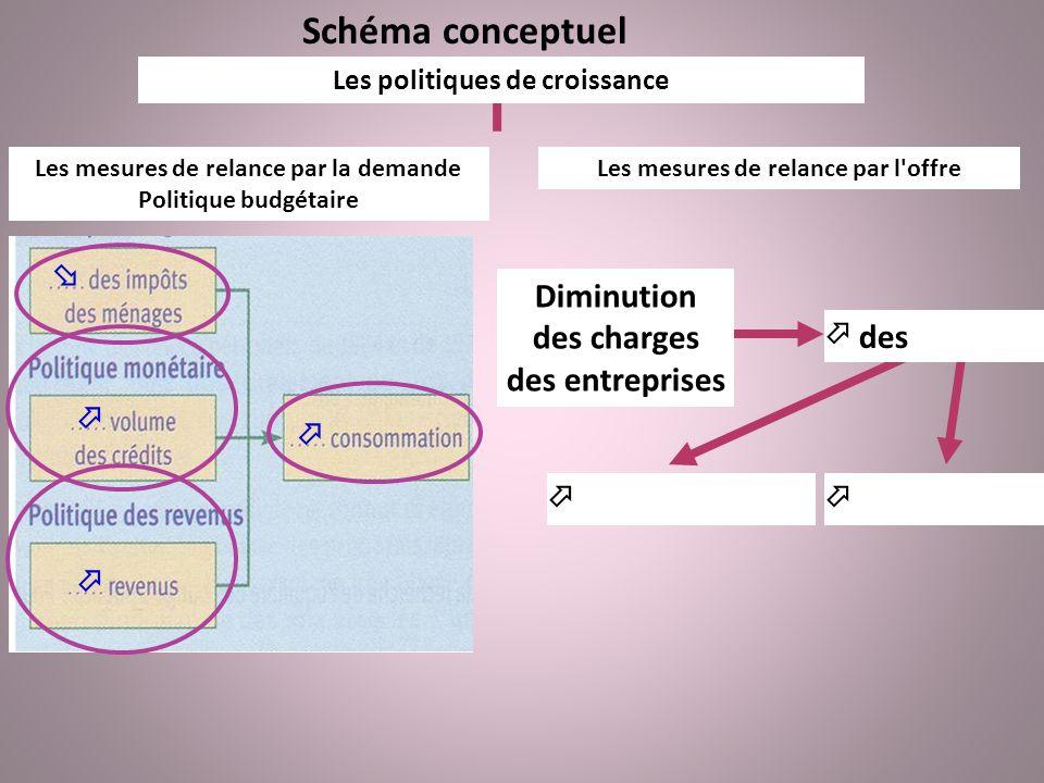 Schéma conceptuel Les politiques de croissance Les mesures de relance par la demande Politique budgétaire Les mesures de relance par l'offre Diminutio