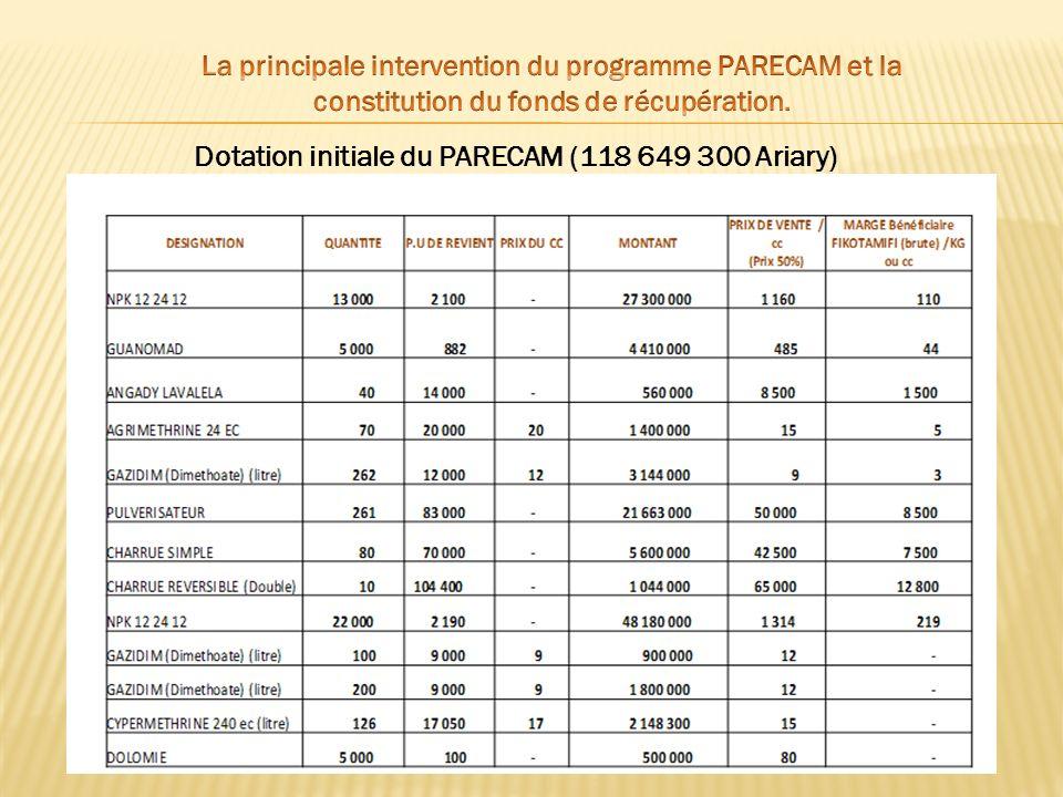 Dotation initiale du PARECAM (118 649 300 Ariary)