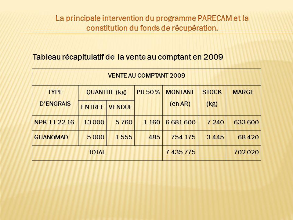 Tableau récapitulatif de la vente au comptant en 2009 VENTE AU COMPTANT 2009 TYPE D'ENGRAIS QUANTITE (kg)PU 50 % MONTANT (en AR) STOCK (kg) MARGE ENTR