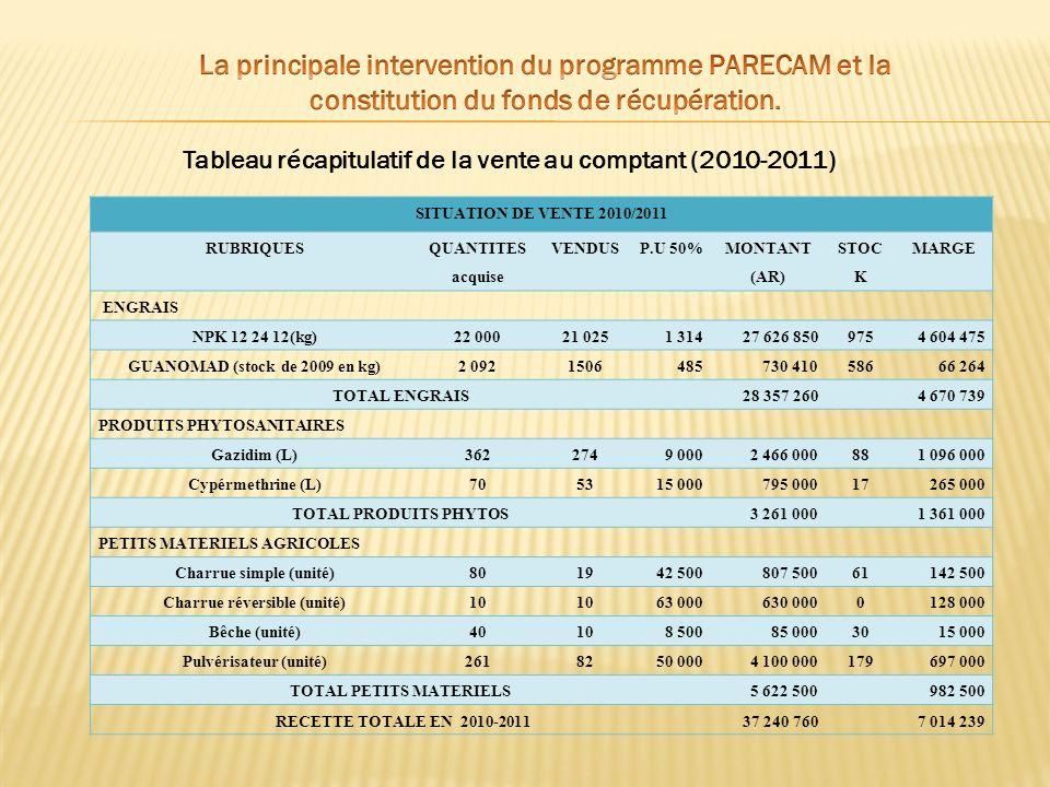 Tableau récapitulatif de la vente au comptant (2010-2011) SITUATION DE VENTE 2010/2011 RUBRIQUES QUANTITES acquise VENDUSP.U 50% MONTANT (AR) STOC K M