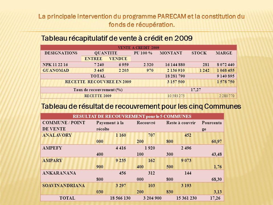 Tableau récapitulatif de vente à crédit en 2009 VENTE A CREDIT 2009 DESIGNATIONSQUANTITEPU 100 %MONTANTSTOCKMARGE ENTREEVENDUE NPK 11 22 167 2406 9592