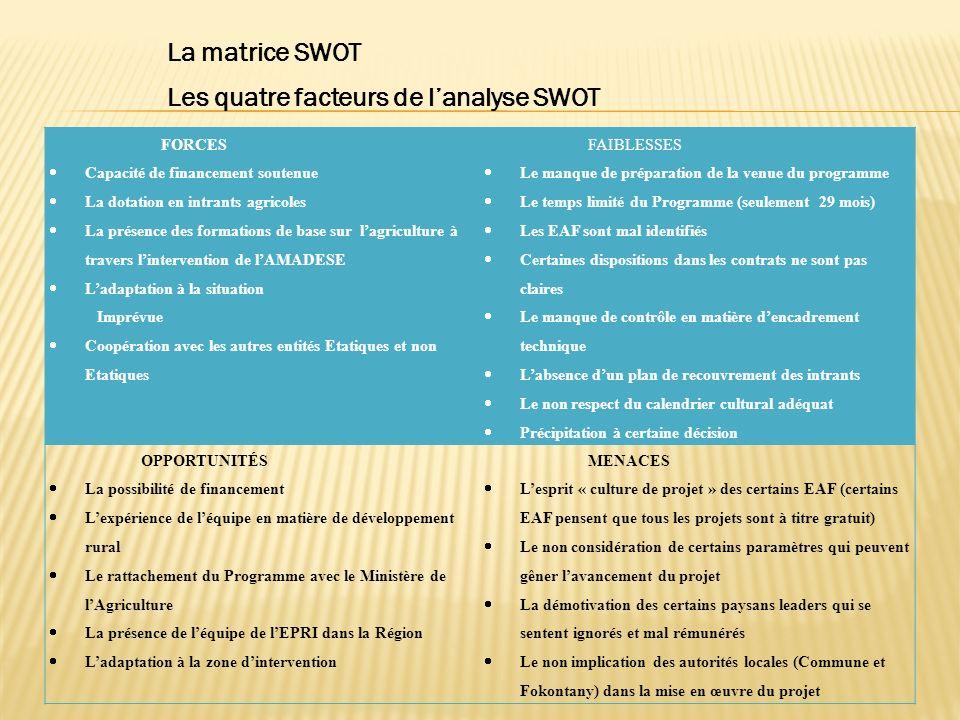 La matrice SWOT Les quatre facteurs de lanalyse SWOT FORCES Capacité de financement soutenue La dotation en intrants agricoles La présence des formati
