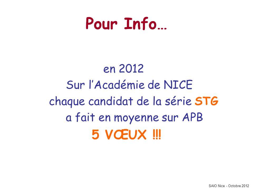 SAIO Nice - Octobre 2012 Pour Info… en 2012 Sur lAcadémie de NICE chaque candidat de la série STG a fait en moyenne sur APB 5 VŒUX !!!
