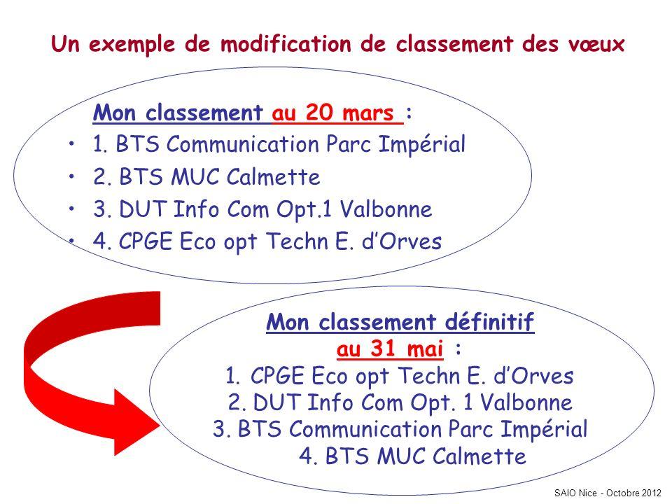 SAIO Nice - Octobre 2012 Un exemple de modification de classement des vœux Mon classement au 20 mars : 1.