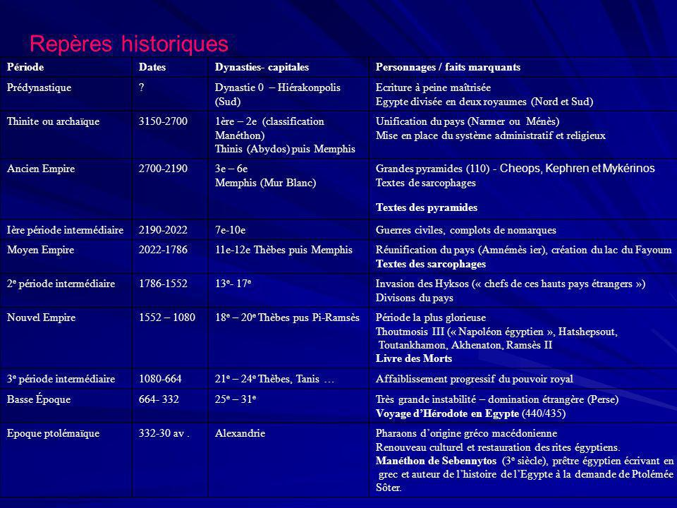 Repères historiques PériodeDatesDynasties- capitalesPersonnages / faits marquants Prédynastique?Dynastie 0 – Hiérakonpolis (Sud) Ecriture à peine maît