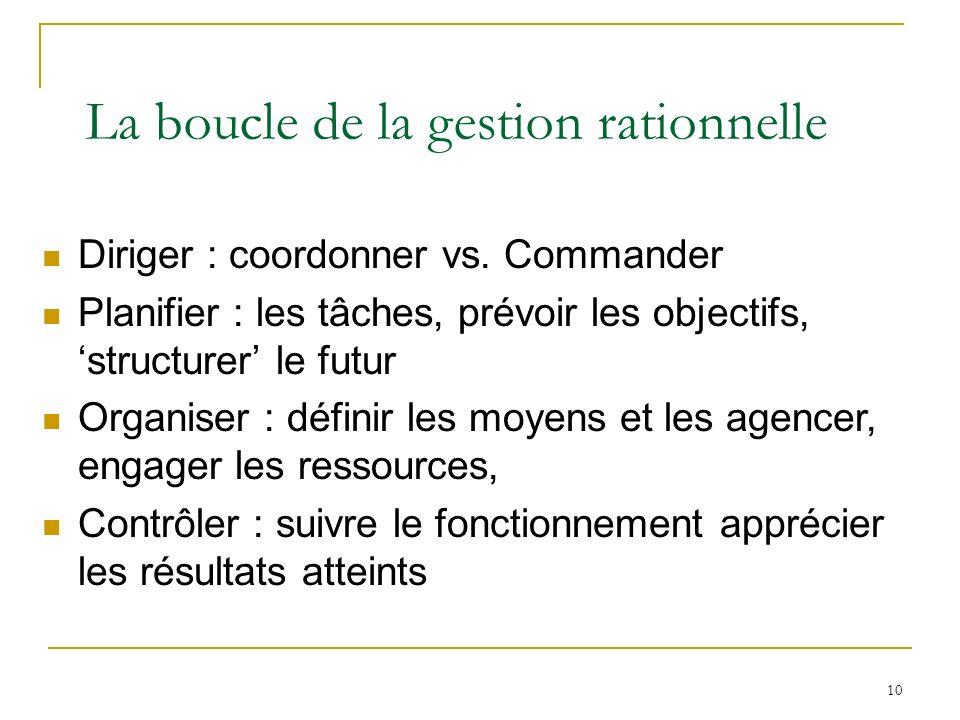10 La boucle de la gestion rationnelle Diriger : coordonner vs. Commander Planifier : les tâches, prévoir les objectifs, structurer le futur Organiser