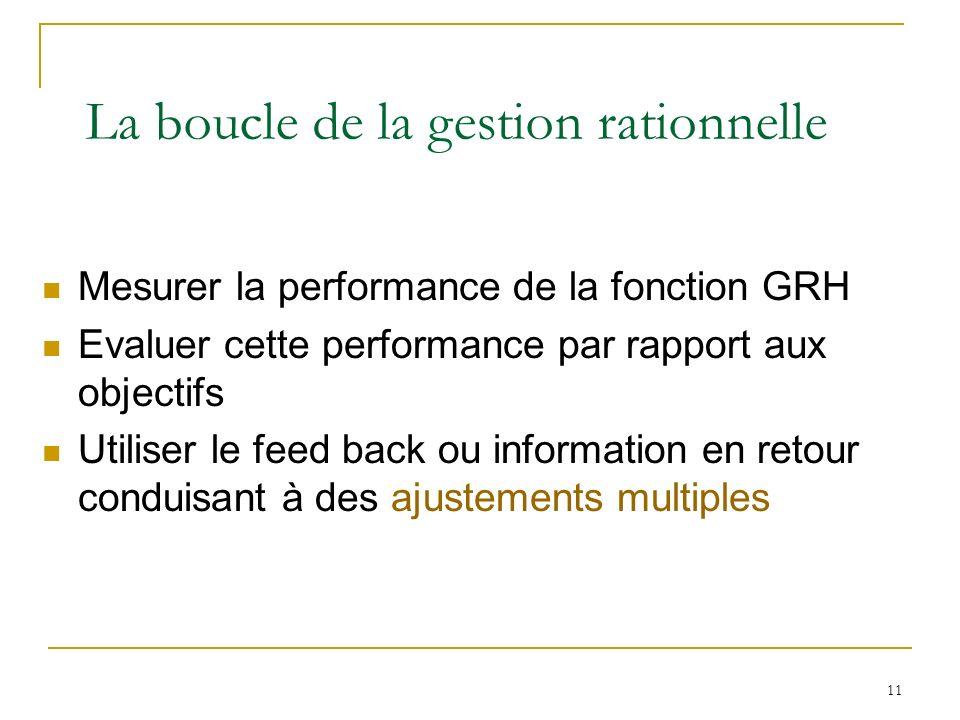 11 La boucle de la gestion rationnelle Mesurer la performance de la fonction GRH Evaluer cette performance par rapport aux objectifs Utiliser le feed back ou information en retour conduisant à des ajustements multiples