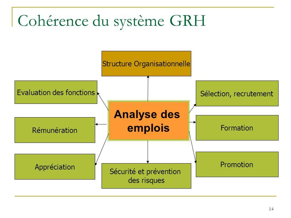 14 Cohérence du système GRH Structure Organisationnelle Analyse des emplois Sécurité et prévention des risques Promotion Formation Sélection, recrutement Appréciation Rémunération Evaluation des fonctions