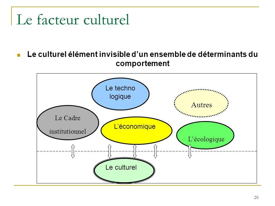 20 Le facteur culturel Le culturel élément invisible dun ensemble de déterminants du comportement Le techno logique Lécologique Le culturel Léconomique Le Cadre institutionnel Autres