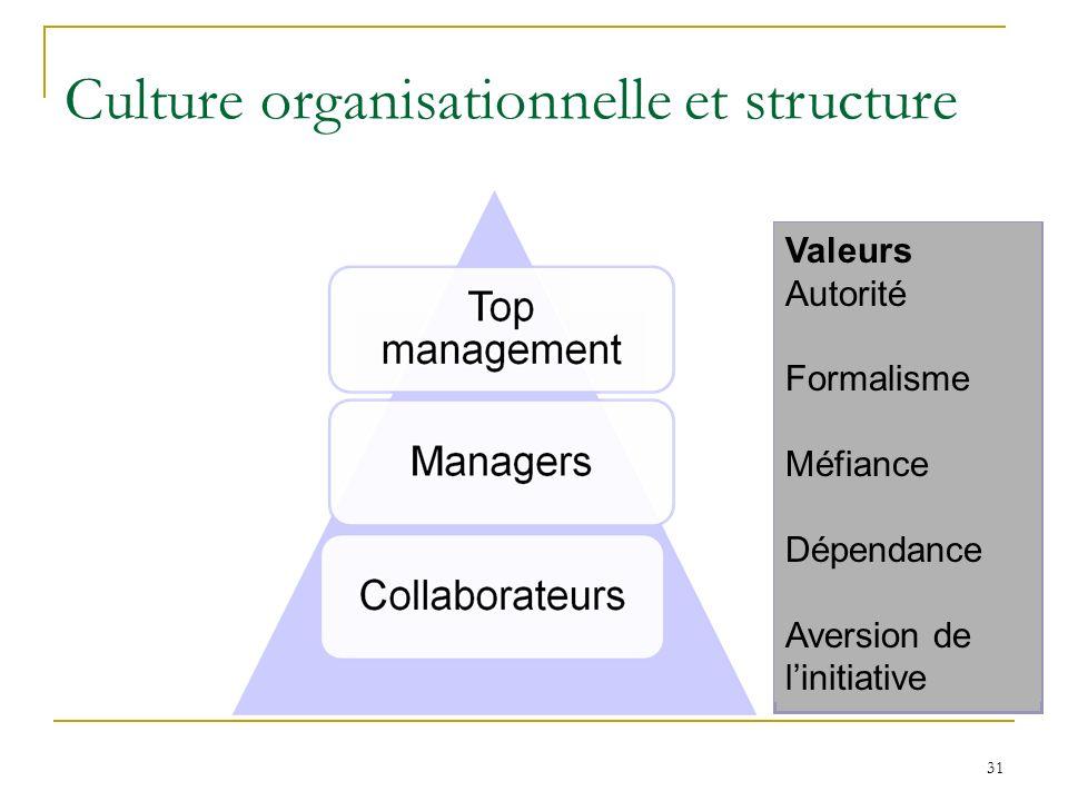 31 Culture organisationnelle et structure Valeurs Autorité Formalisme Méfiance Dépendance Aversion de linitiative
