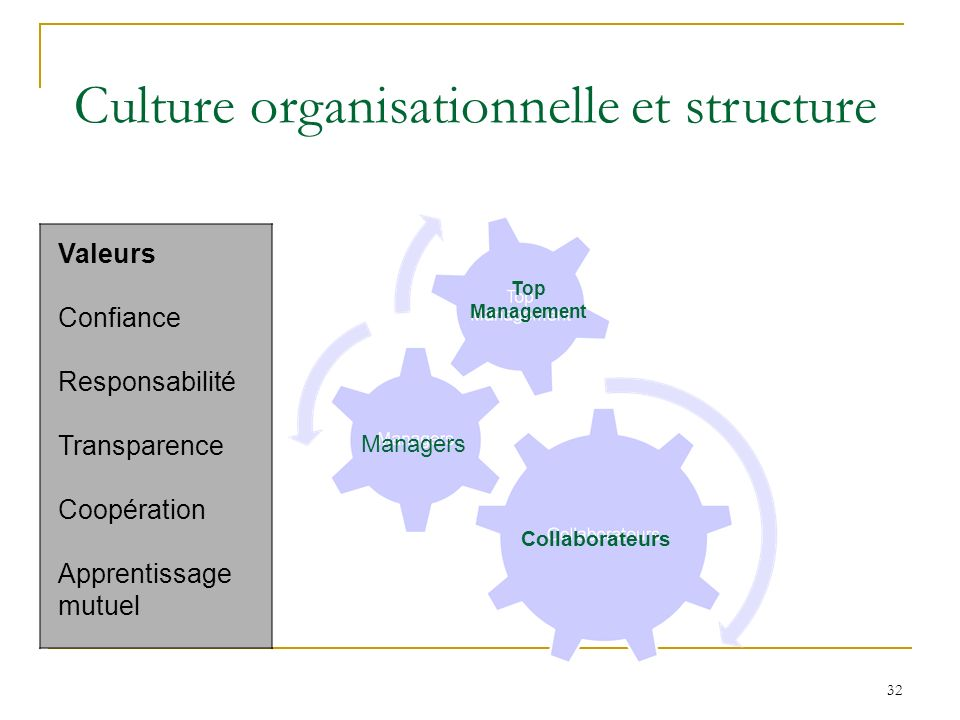 32 Culture organisationnelle et structure Valeurs Confiance Responsabilité Transparence Coopération Apprentissage mutuel Top Management Managers Colla