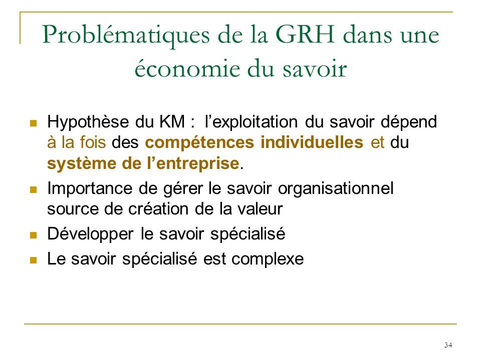 34 Problématiques de la GRH dans une économie du savoir Hypothèse du KM : lexploitation du savoir dépend à la fois des compétences individuelles et du