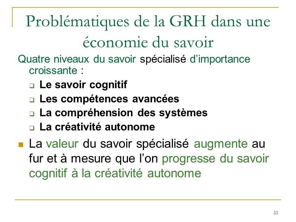 35 Problématiques de la GRH dans une économie du savoir Quatre niveaux du savoir spécialisé dimportance croissante : Le savoir cognitif Les compétence
