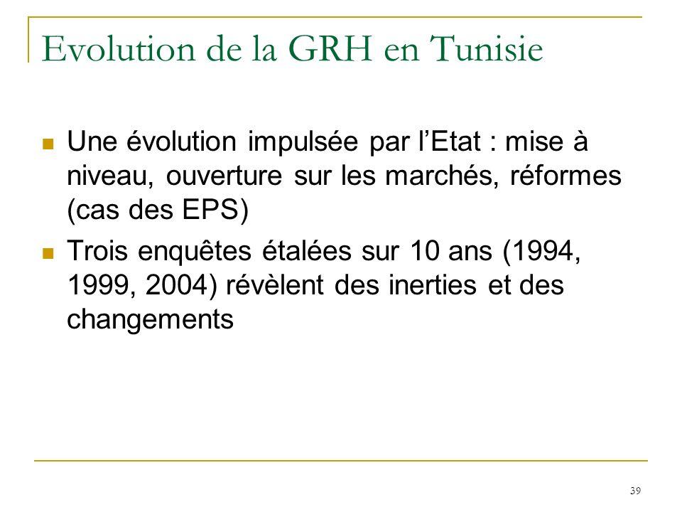 39 Evolution de la GRH en Tunisie Une évolution impulsée par lEtat : mise à niveau, ouverture sur les marchés, réformes (cas des EPS) Trois enquêtes étalées sur 10 ans (1994, 1999, 2004) révèlent des inerties et des changements
