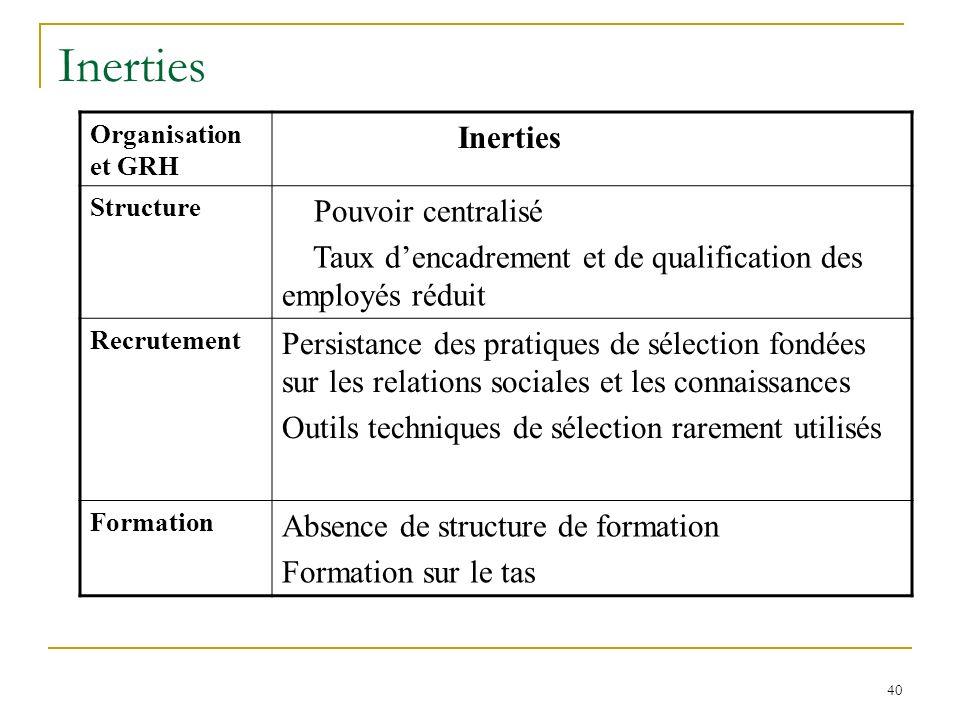 40 Inerties Organisation et GRH Inerties Structure Pouvoir centralisé Taux dencadrement et de qualification des employés réduit Recrutement Persistanc