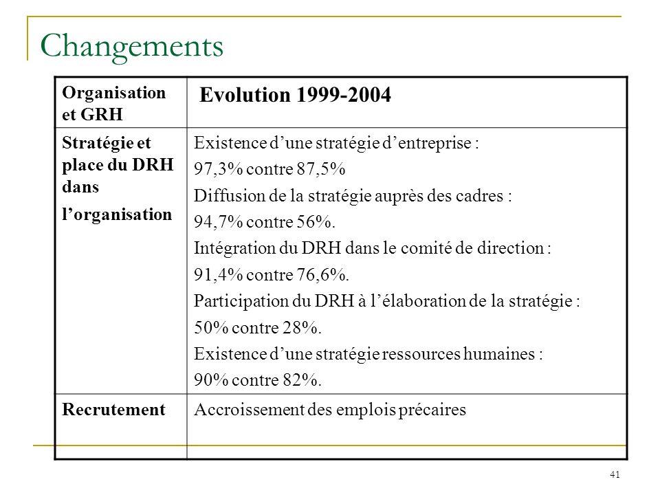 41 Changements Organisation et GRH Evolution 1999-2004 Stratégie et place du DRH dans lorganisation Existence dune stratégie dentreprise : 97,3% contre 87,5% Diffusion de la stratégie auprès des cadres : 94,7% contre 56%.