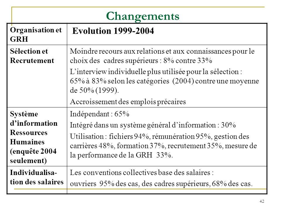 42 Changements Organisation et GRH Evolution 1999-2004 Sélection et Recrutement Moindre recours aux relations et aux connaissances pour le choix des cadres supérieurs : 8% contre 33% Linterview individuelle plus utilisée pour la sélection : 65% à 83% selon les catégories (2004) contre une moyenne de 50% (1999).