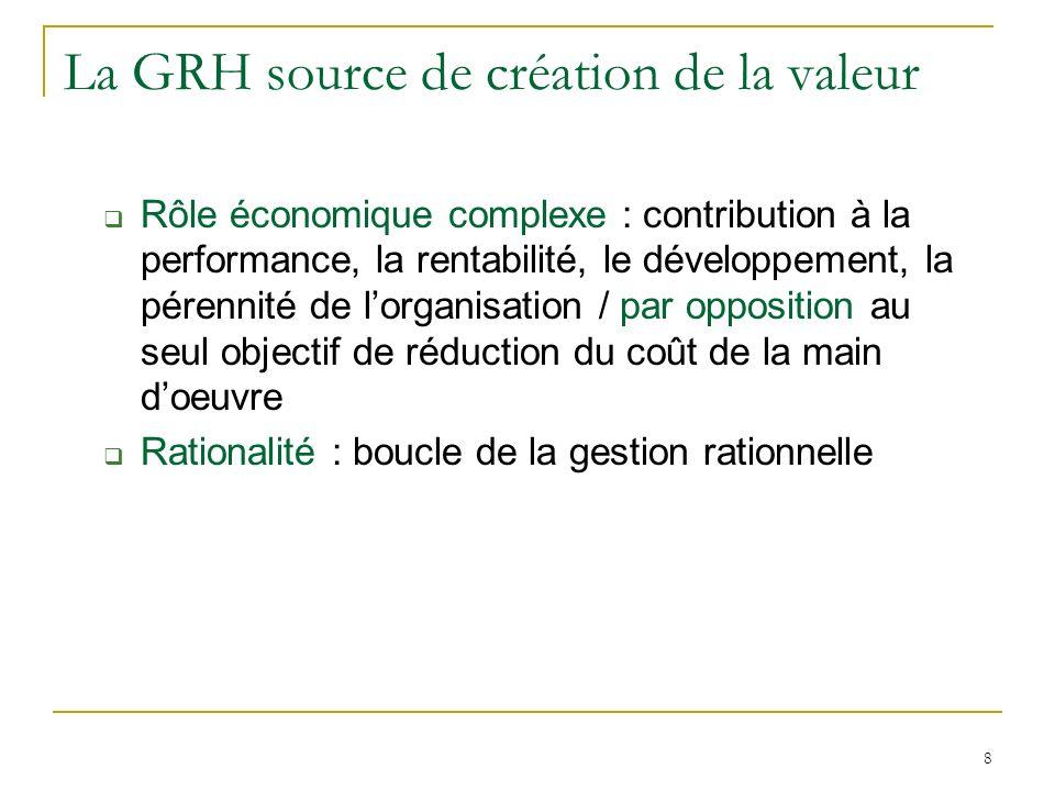 8 La GRH source de création de la valeur Rôle économique complexe : contribution à la performance, la rentabilité, le développement, la pérennité de lorganisation / par opposition au seul objectif de réduction du coût de la main doeuvre Rationalité : boucle de la gestion rationnelle