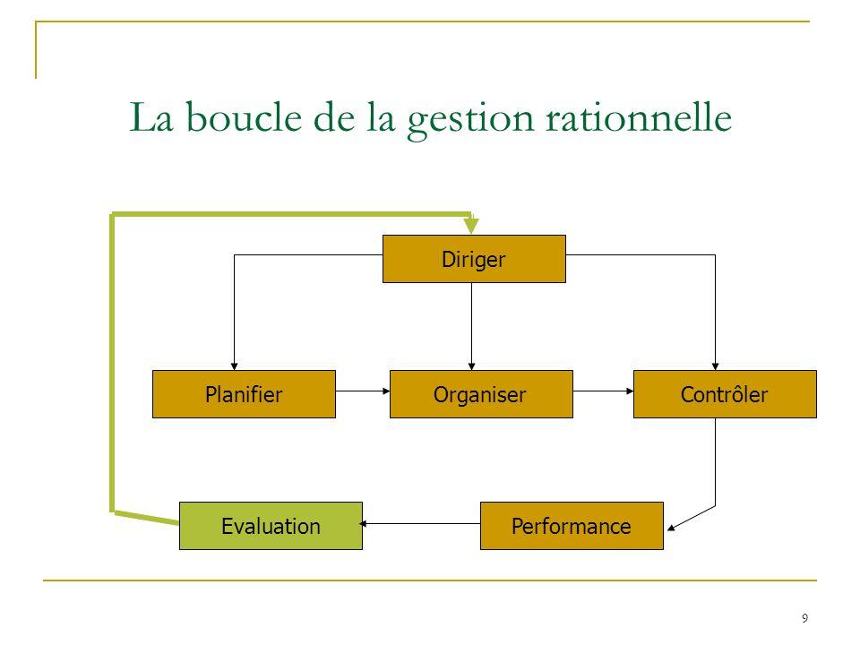 9 La boucle de la gestion rationnelle Diriger PlanifierOrganiser Performance Contrôler Evaluation