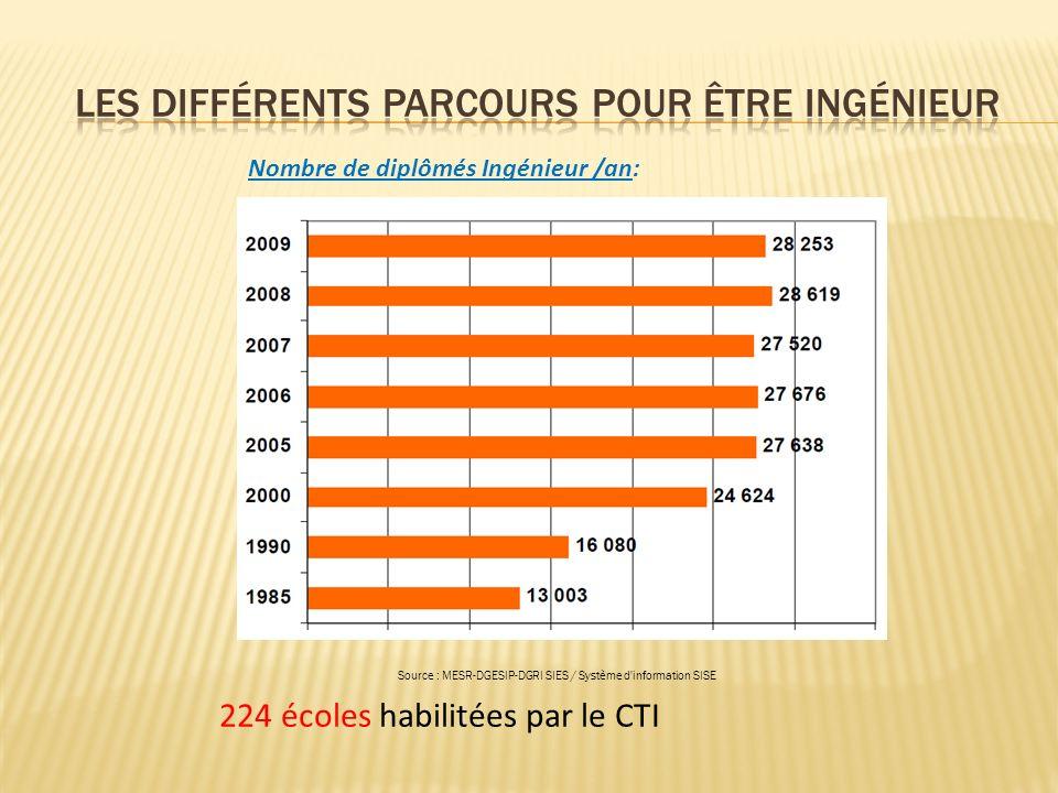 224 écoles habilitées par le CTI Nombre de diplômés Ingénieur /an: Source : MESR-DGESIP-DGRI SIES / Système d information SISE