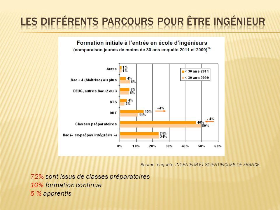 Source: enquête INGENIEUR ET SCIENTIFIQUES DE FRANCE 72% sont issus de classes préparatoires 10% formation continue 5 % apprentis
