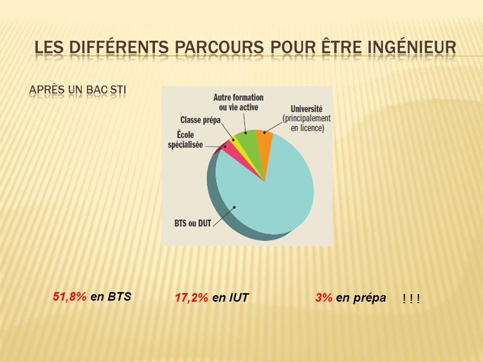 51,8% en BTS 17,2% en IUT3% en prépa ! ! !