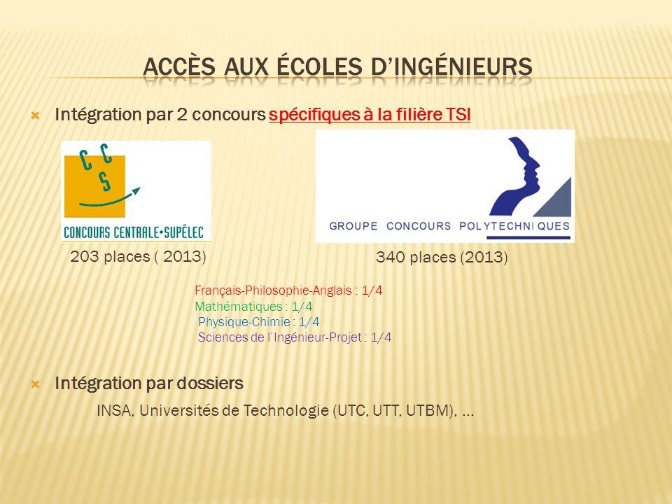 Intégration par 2 concours spécifiques à la filière TSI Intégration par dossiers INSA, Universités de Technologie (UTC, UTT, UTBM), … 203 places ( 2013) 340 places (2013) Français-Philosophie-Anglais : 1/4 Mathématiques : 1/4 Physique-Chimie : 1/4 Sciences de lIngénieur-Projet : 1/4