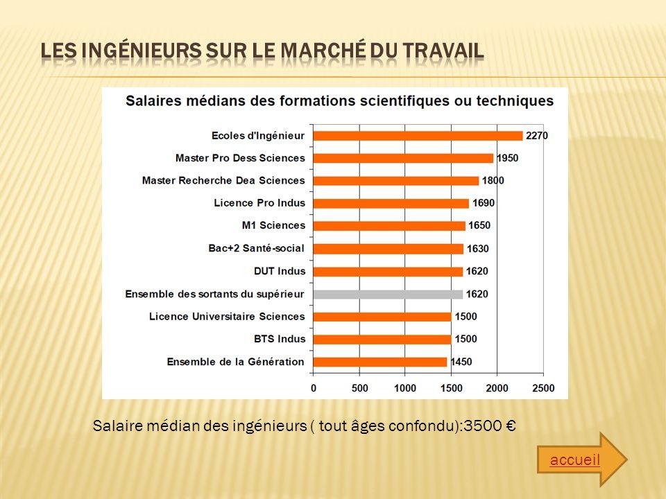 Salaire médian des ingénieurs ( tout âges confondu):3500 accueil